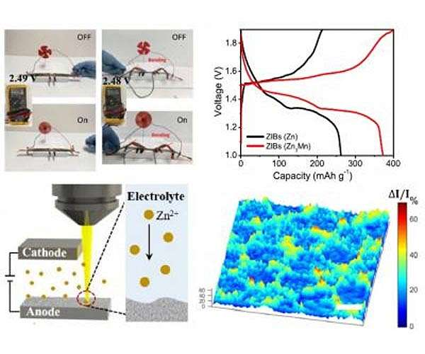 A safer, less expensive and fast charging aqueous battery