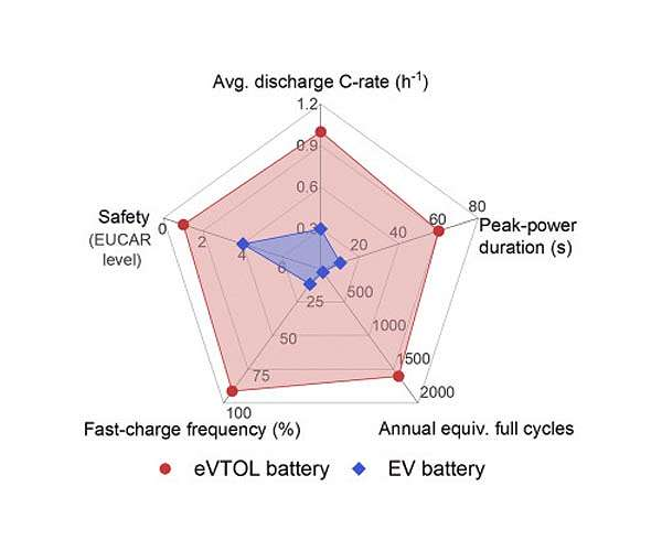 Engineers design battery to power flying cars
