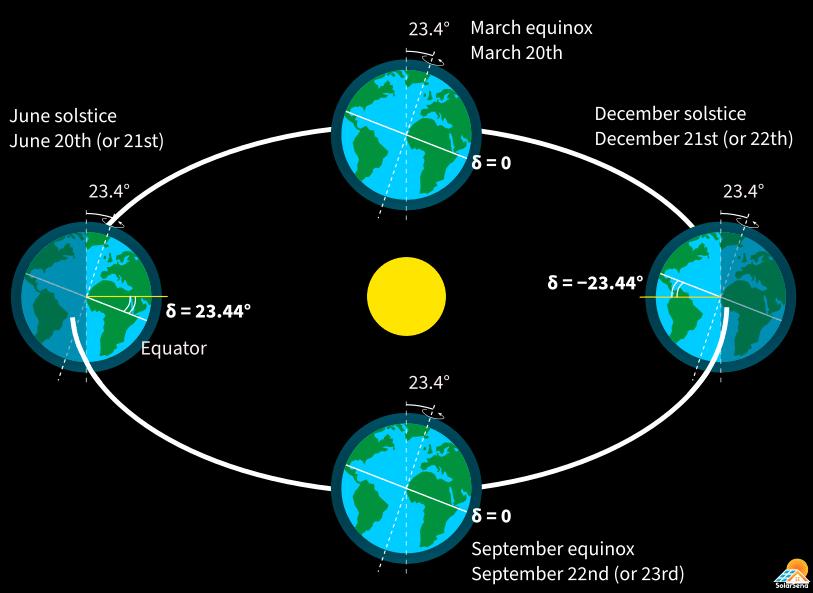 How do you calculate solar declination?