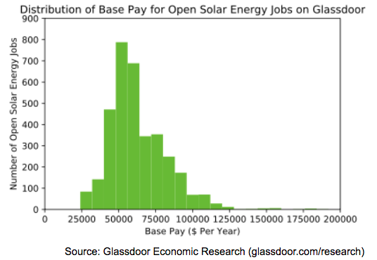How much do solar engineers make?