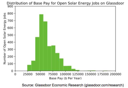 Is solar energy a good career?