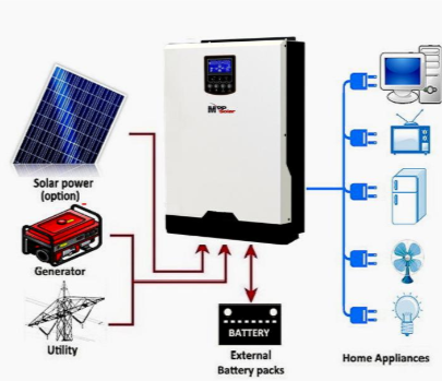 Is solar getting better?