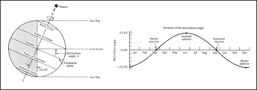 What is today's solar declination?