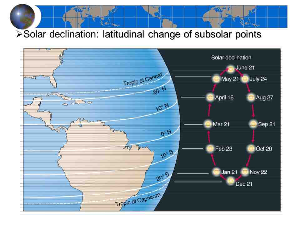 Where is the solar zenith angle?