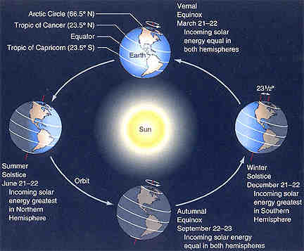 What is the most likely subsolar point on September 22?